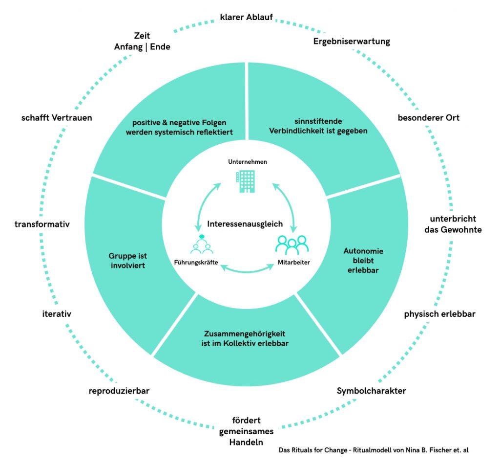 Rituals For Change Veraenderung & Wandel Rituale Modell