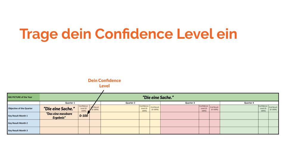 Persönliche Ziele erreichen: Das Confidence Level