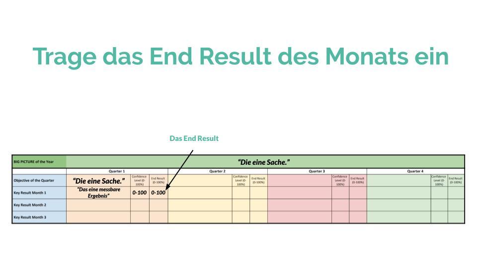 Persönliche Ziele erreichen: Das End Result des Monats