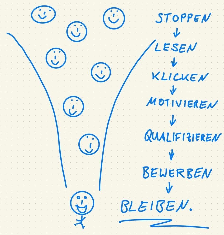 Performance Recruiting Anleitung: Der Funnel umfasst diese 7 Schritte. Aus vielen Interessenten werden wenige Top-Bewerber.