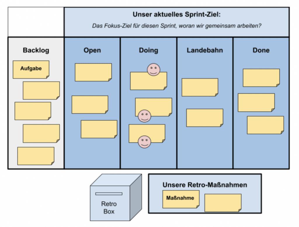 Scrum Einführung: Diese 5 Spalten sowie 3 weiteren Bereiche sollte euer (virtuelles) Scrum Board enthalten.